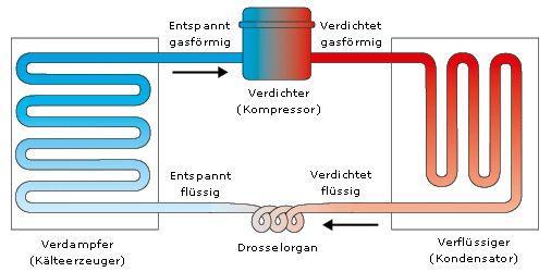 Ammoniak kälteanlage schema | Technische Eigenschaften von Autos